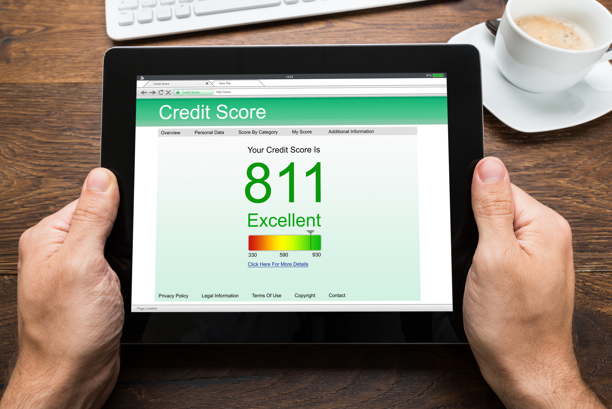 Five Surprising facts about your score